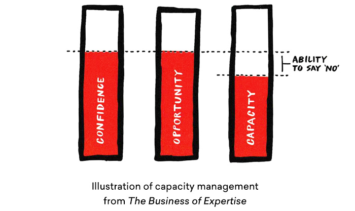 Illustration of capacity management strategy