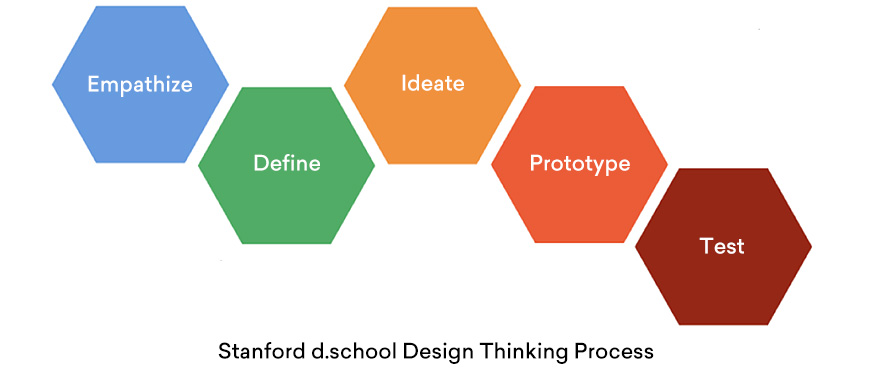 Stanford d.school Design Thinking Process